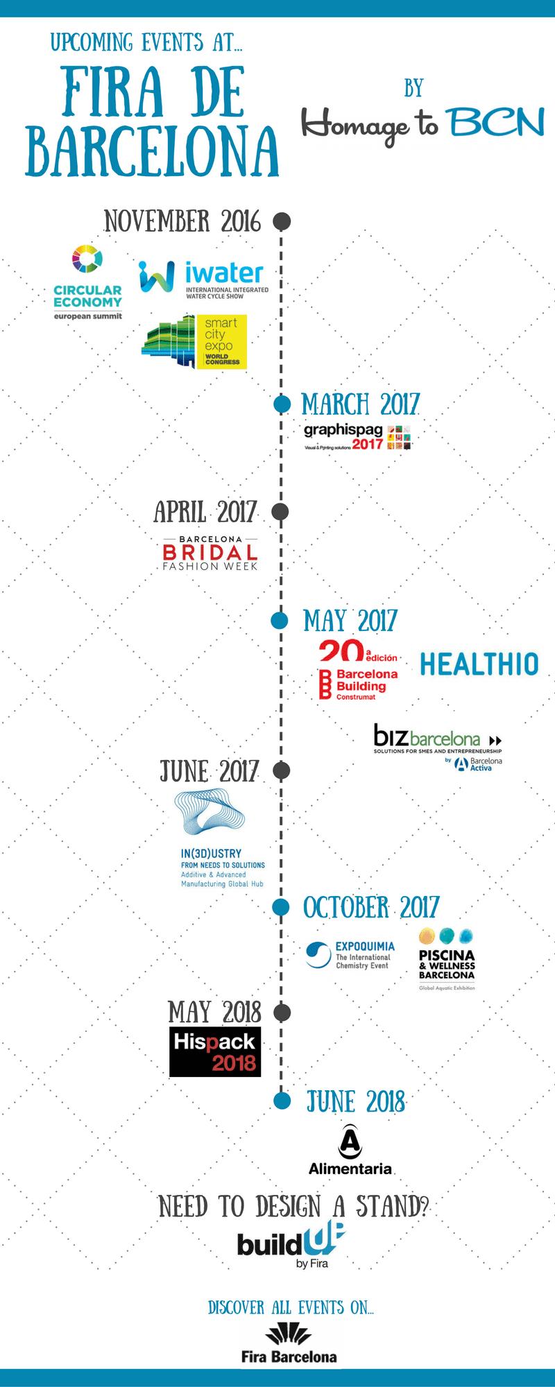 Fira de Barcelona events infographic